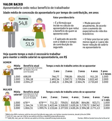 teto de aposentadoria no brasil 2016 para se aposentar com mesmo sal 225 rio trabalhador deve