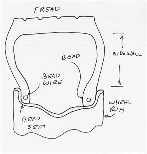what is the bead of a tire made of tire failure anlaysis bead failure