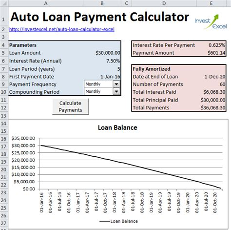Calculate Auto Loan Payments In Excel Car Payment Calculator Excel Template
