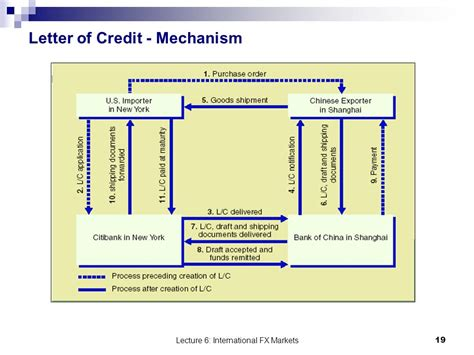 Letter Of Credit Used In International Trade International Finance And Payments Ppt