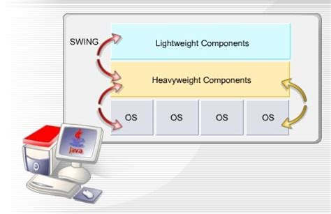 swing components painting swing components java tutorials