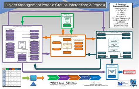 Wrg 8765 Pmp Process Flow Chart 5th Edition