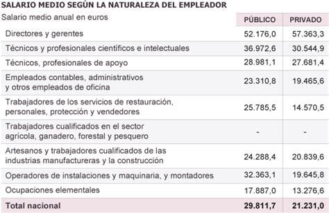 tabla de sueldos de funcionarios el salario de los empleados p 250 blicos fue en 2010 un 30