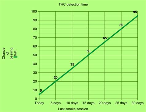 Detox Calculator by Thc Levels In Urine Chart Analyzing Our Test