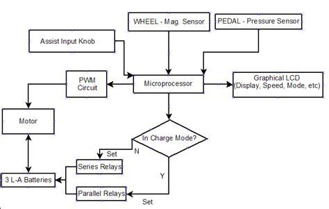 design block diagram fall 2006 senior design list