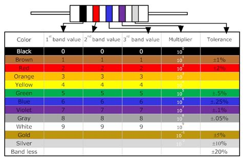 5 band resistor color code table how to read resistor color code