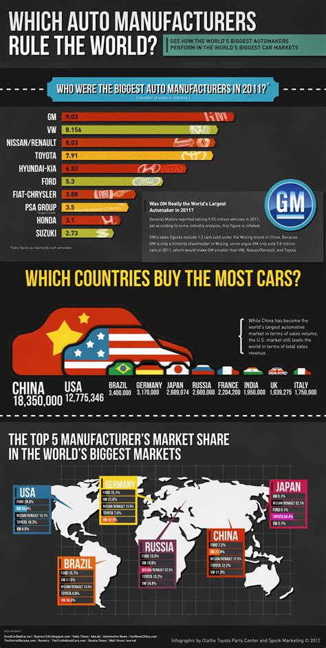 how many toyota dealers in usa infographic 2011 car sales statistics