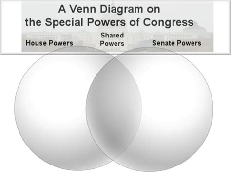 house and senate venn diagram lesson plan the powers of congress in the news
