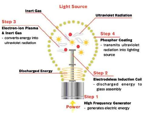 use of inductor in lights induction lighting fixtures are energy efficient enviromentally friendly