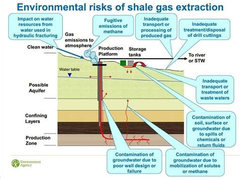 challenges in modelling and simulation of shale gas reservoirs springerbriefs in petroleum geoscience engineering books shale gas environmental risks of shale gas extraction
