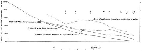 Longitudinal Section Surveying by Usgs Geological Survey Bulletin 1221 A Rockfalls And