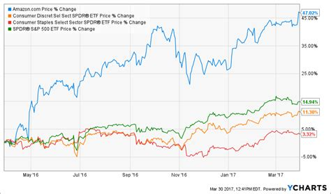 chart amazon dwarfs u s retailers in terms of market cap buy amazon and forget about consumer etfs amazon com
