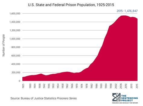 What Percent Of The Population Has A Criminal Record Criminal Justice Facts The Sentencing Project