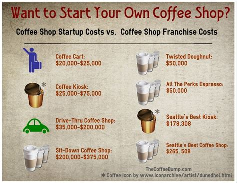 how to start a coffee shop in 4 steps
