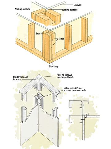 Change Kitchen Cabinet Color by Framing A Corner Framing Basics Drywall Installation