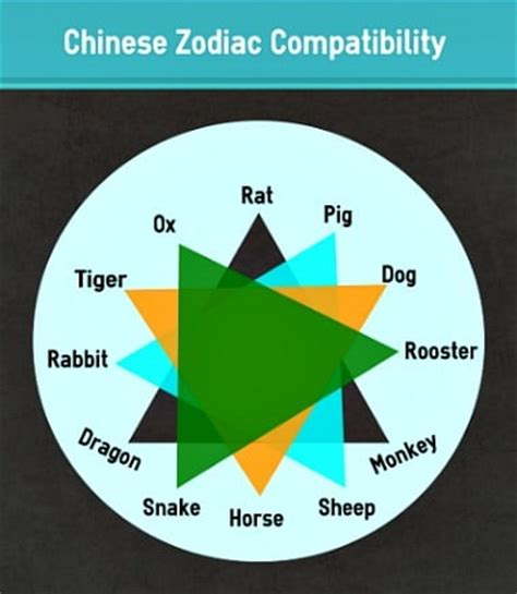 calculate your compatibility with chinese zodiac sun signs