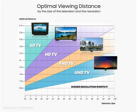 Bedroom Sizes In Metres by Tv Buying Guide 2016 Samsung Qled Tv