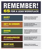 Image result for What is 6S and 6s lean?