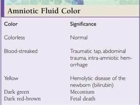 amniotic fluid color amniotic fluid