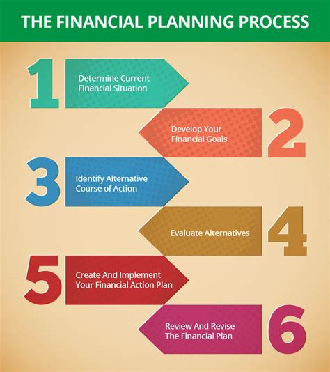 layout planning process six step process towards financial planning ample capital
