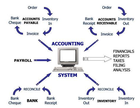 Accounting Systems List understanding accounting systems pacss