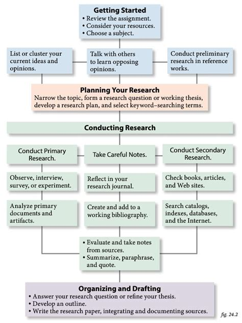 Research Process Paper Exle by 1000 Images About Scientific Methodology On Research Writing Graphic Organizers