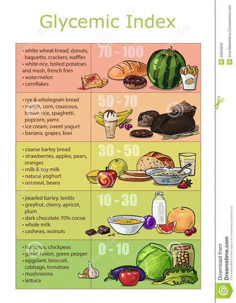 carbohydrates with a low glycemic index chart infographics glycemic index foods stock vector