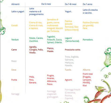 tabella alimenti svezzamento neonati svezzamento neonato consigli semplicementedonne