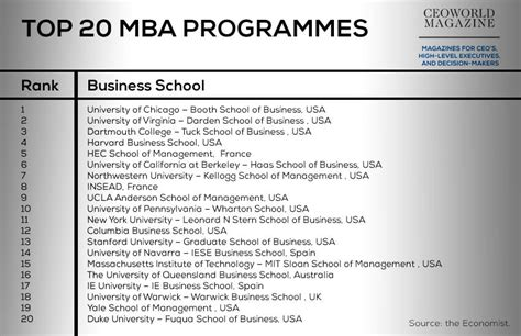 Mba Colleges In America by Which 20 Business Schools Offers The World S Best Mba
