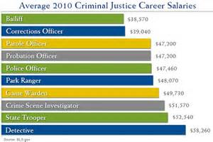 Average Salary Of Officer by Top 10 Careers With A Criminal Justice Degree