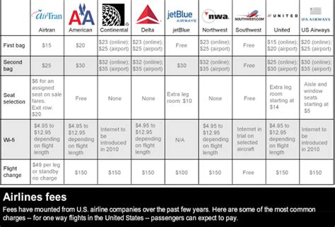 American Airlines Baggage Fees | continental matches delta baggage fee increase cnn com