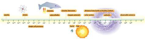 magnitude the scale of the universe books the vortex