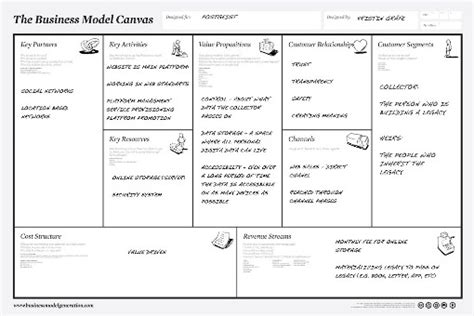 business model generation canvas template die unternehmensstrategie der stadtwerke emden