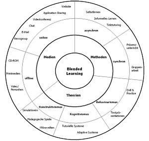 brainstorm  progress evaluation  evidence based
