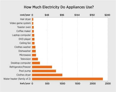 how much electricity do my home appliances use absolute