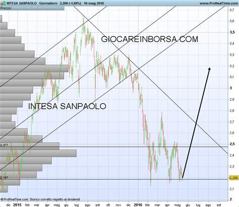 banca intesa borsa intesa sanpaolo trading