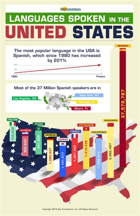 language th the languages spoken in the united states infographic