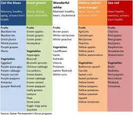 what color is healthy a palette of healthy colorful fruits and vegetables