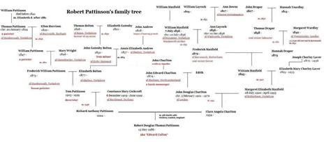 emma watson family tree team ransom suposta 225 rvore geneal 243 gica do robert