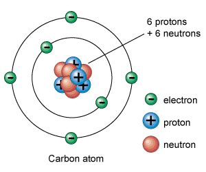 Are Protons In The Nucleus Atom Structure