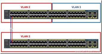introduction to cisco vlans