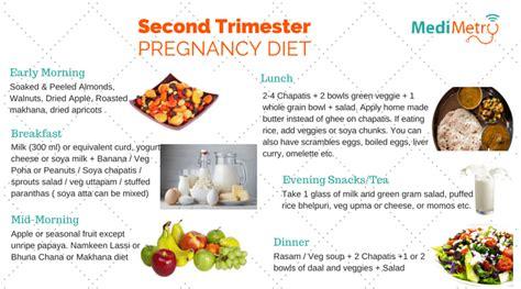 pregnancy diet Archives ? MediMetry   Consult Doctor Online
