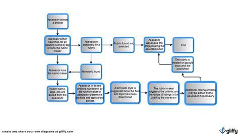 Microsoft Word Flowchart Template   BestSellerBookDB