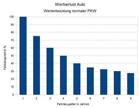 Wert Auto by Wertverlust Auto Tabelle Automobil Bau Auto Systeme