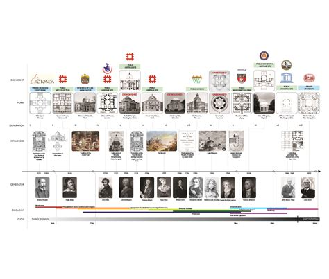Landscape Architecture History Timeline Aa School Of Architecture Projects Review 2011 Inter 12