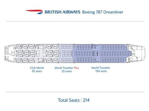 boeing 787 floor plan british airways 787 a380 seat configuration things with