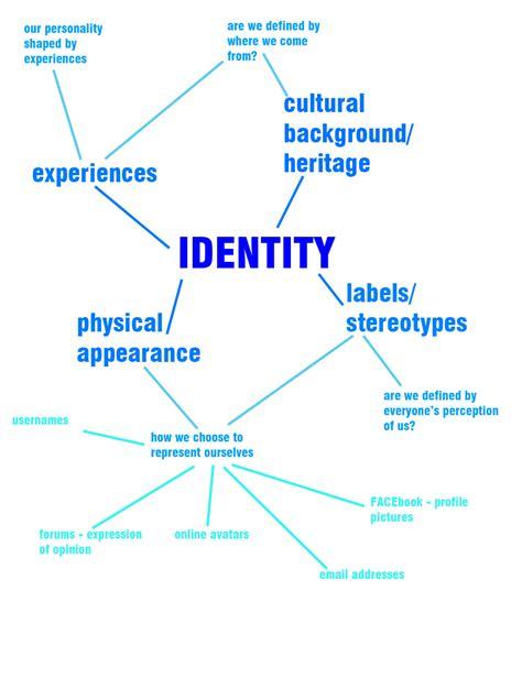 Search Identity Identity Mindmap Identity