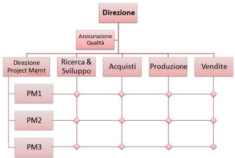 ufficio acquisti in inglese organizzazione aziendale la struttura organizzativa