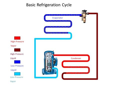 simple refrigeration cycle diagram ac basic refrigeration cycle diagram ac refrigeration