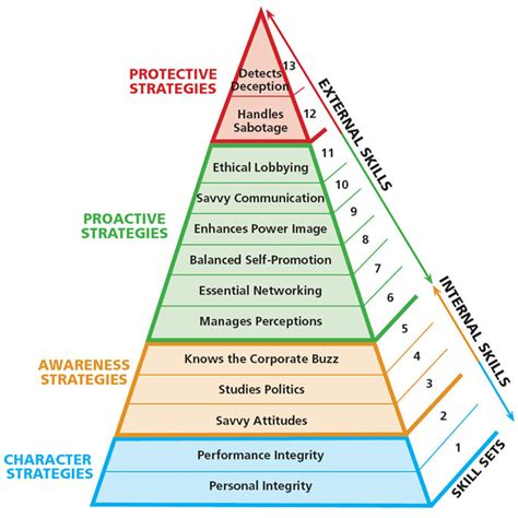 organizational skills in the workplace importance examples